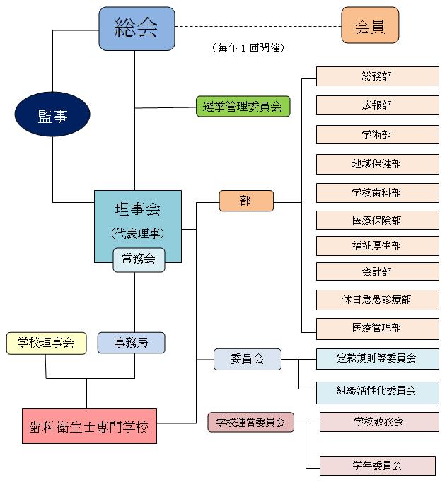 一般社団法人大宮歯科医師会 組織図